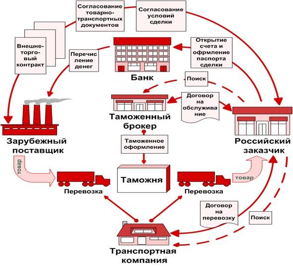 таможенное оформление при импорте из украины Естественно, консультировались